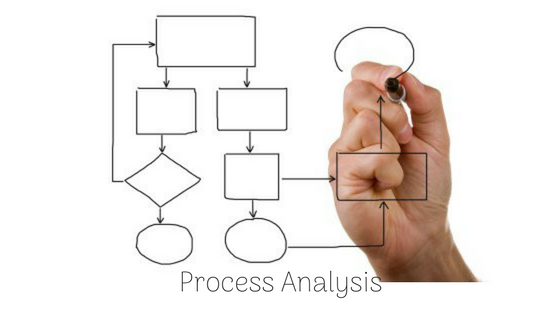 Content process analysis
